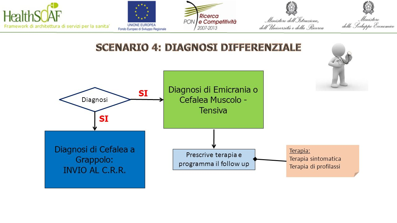 SCENARIO 4: DIAGNOSI DIFFERENZIALE