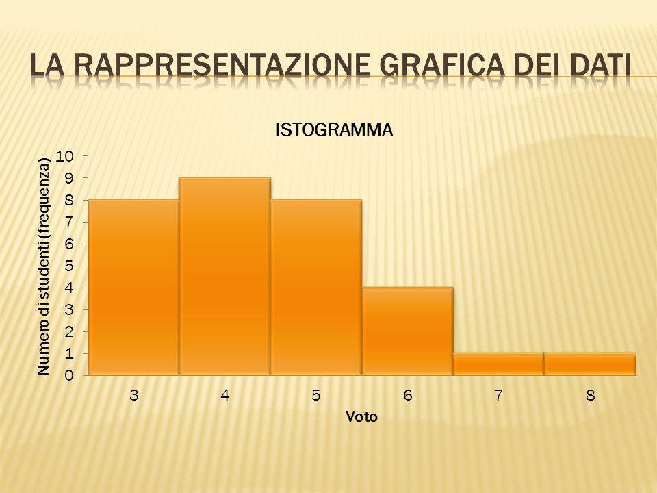 LA Rappresentazione grafica dei dati