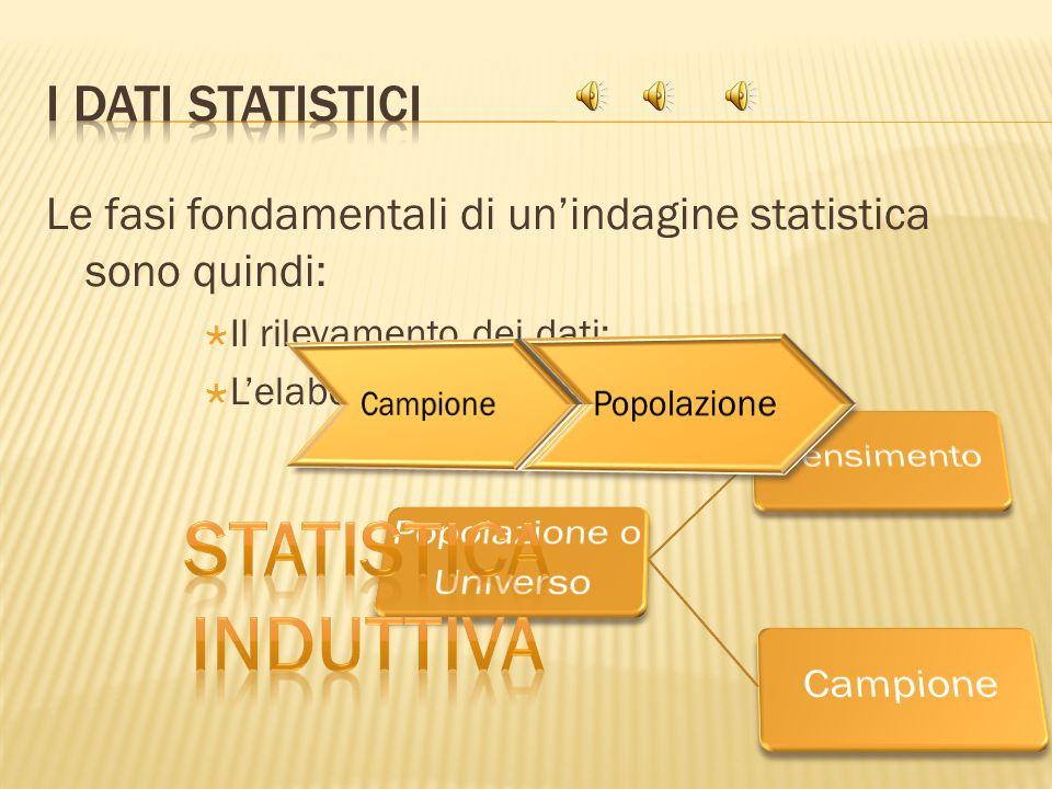 Statistica induttiva I dati Statistici