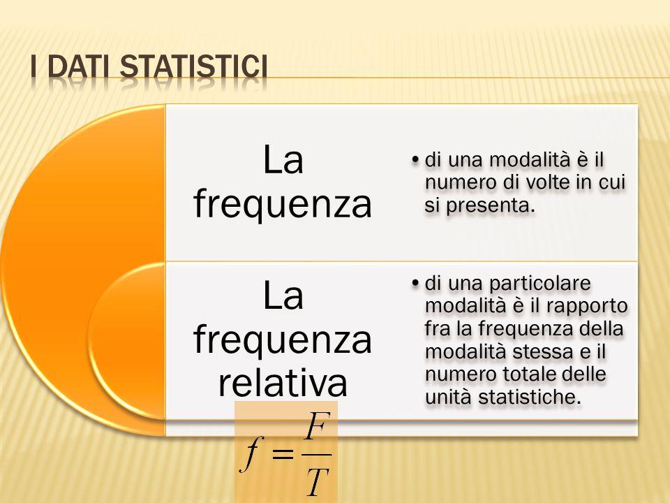 La frequenza La frequenza relativa I Dati statistici