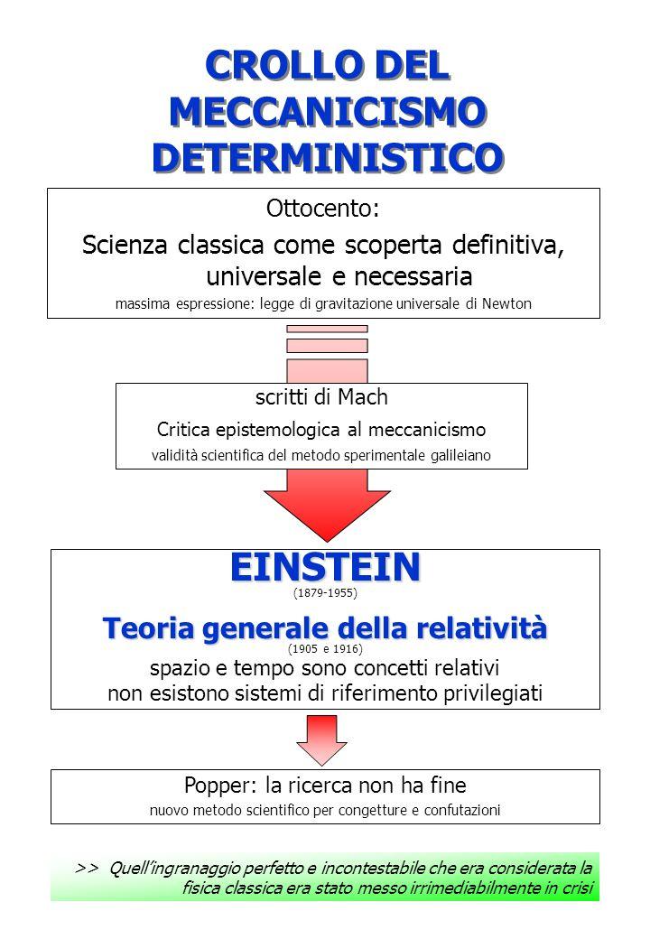 CROLLO DEL MECCANICISMO DETERMINISTICO