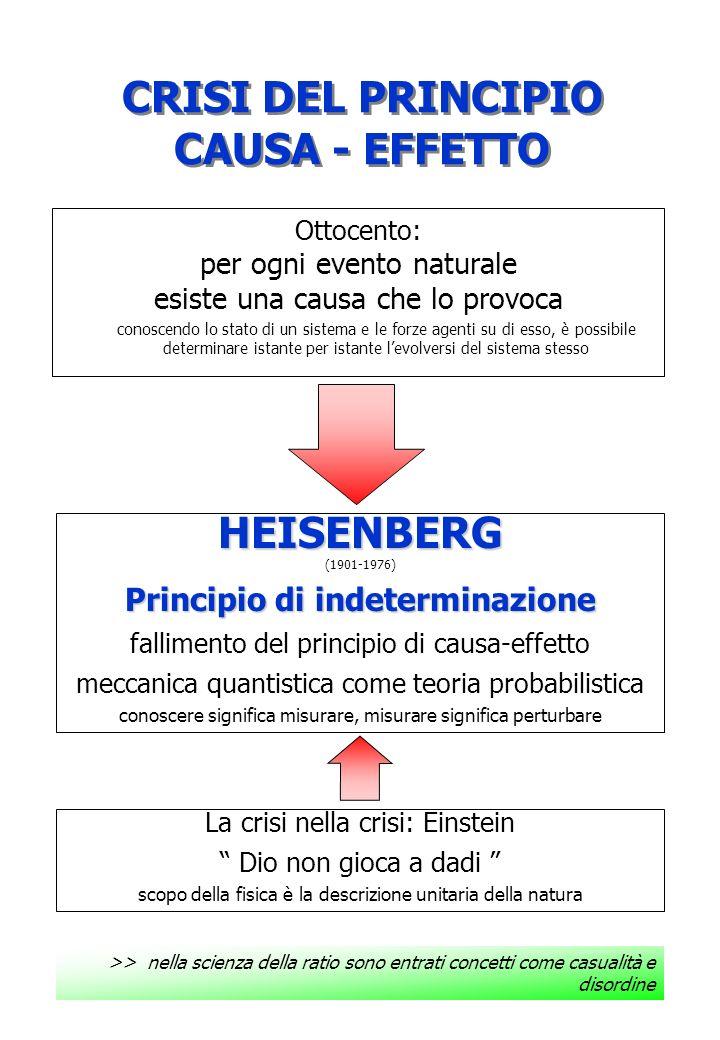 CRISI DEL PRINCIPIO CAUSA - EFFETTO
