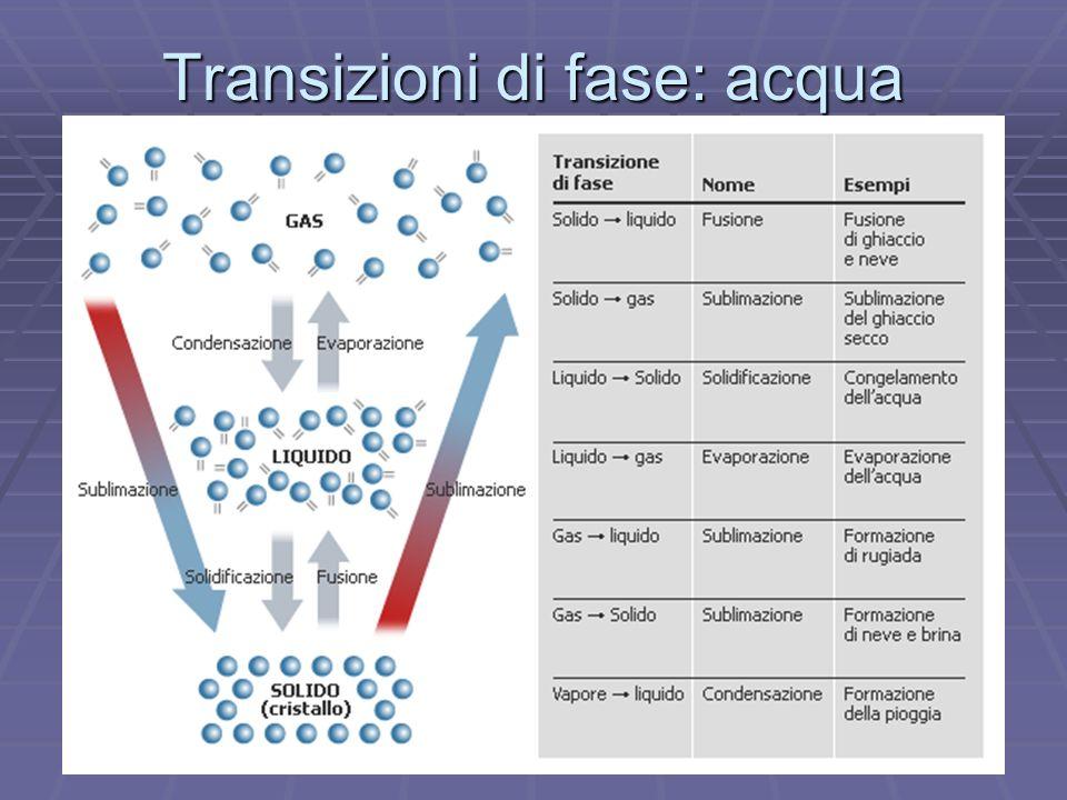 Transizioni di fase: acqua