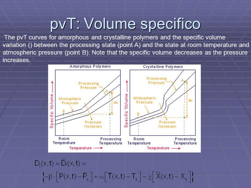 pvT: Volume specifico