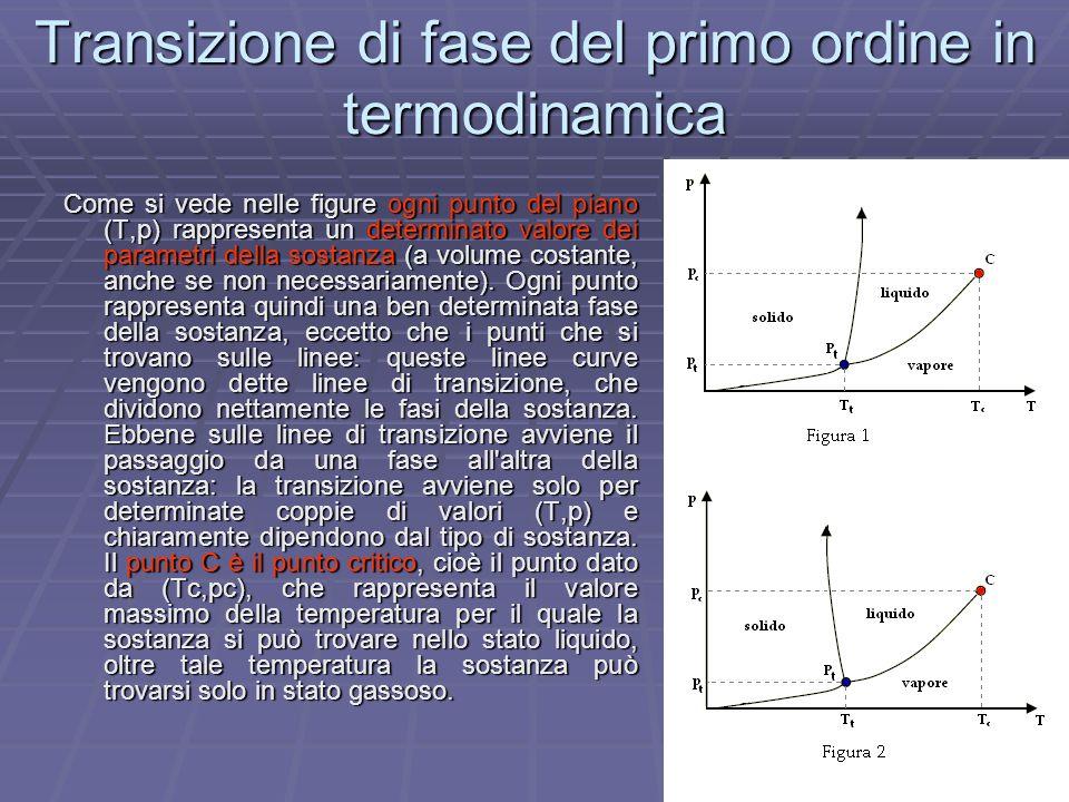Transizione di fase del primo ordine in termodinamica