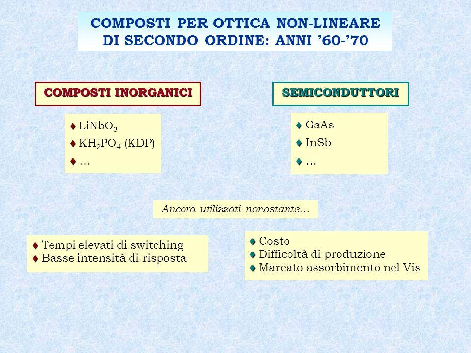COMPOSTI PER OTTICA NON-LINEARE DI SECONDO ORDINE: ANNI '60-'70