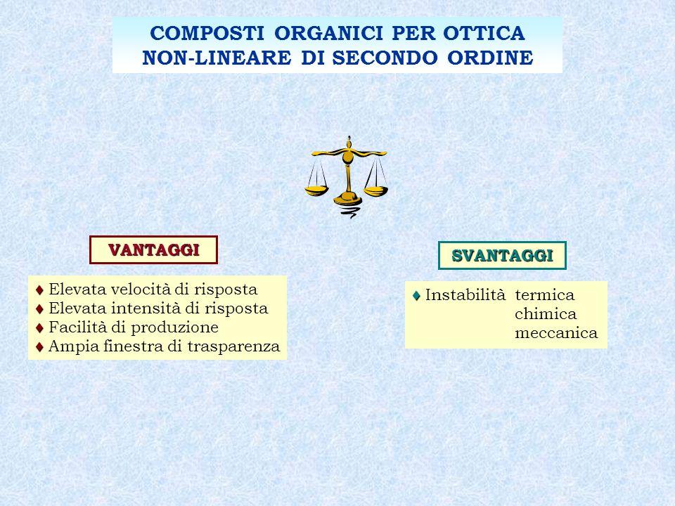 COMPOSTI ORGANICI PER OTTICA NON-LINEARE DI SECONDO ORDINE