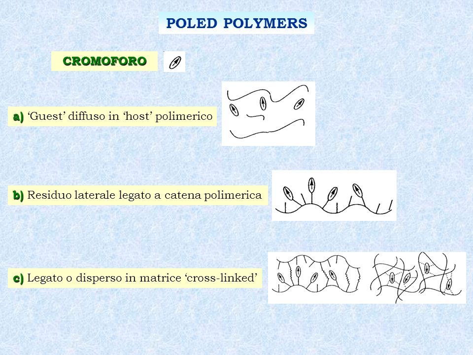 POLED POLYMERS CROMOFORO a) 'Guest' diffuso in 'host' polimerico