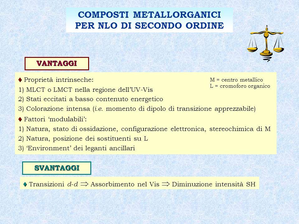 COMPOSTI METALLORGANICI PER NLO DI SECONDO ORDINE