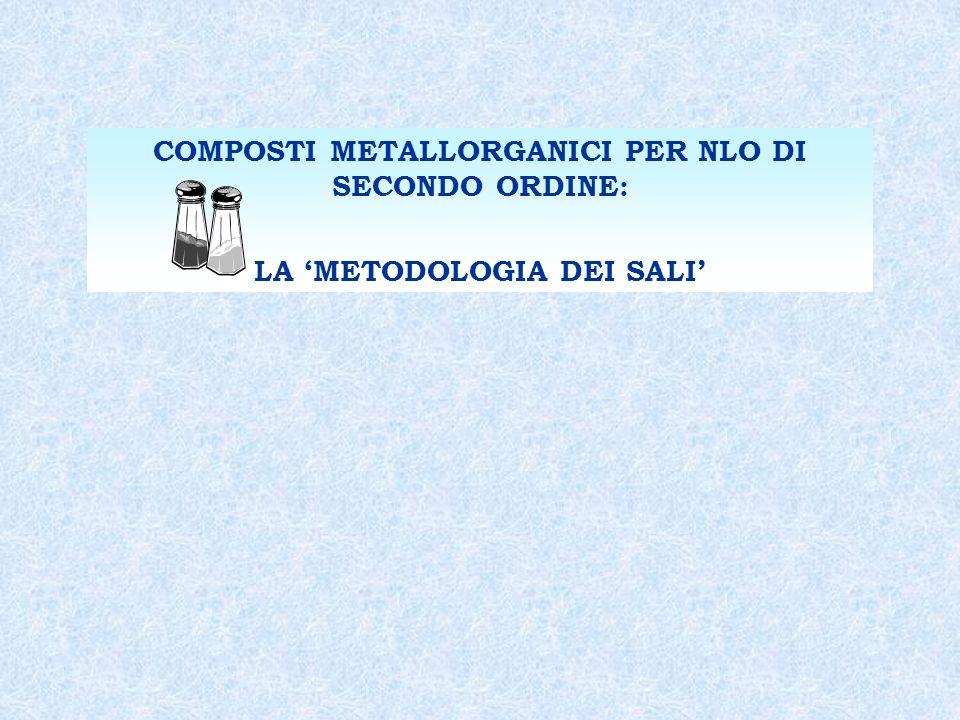 COMPOSTI METALLORGANICI PER NLO DI SECONDO ORDINE: