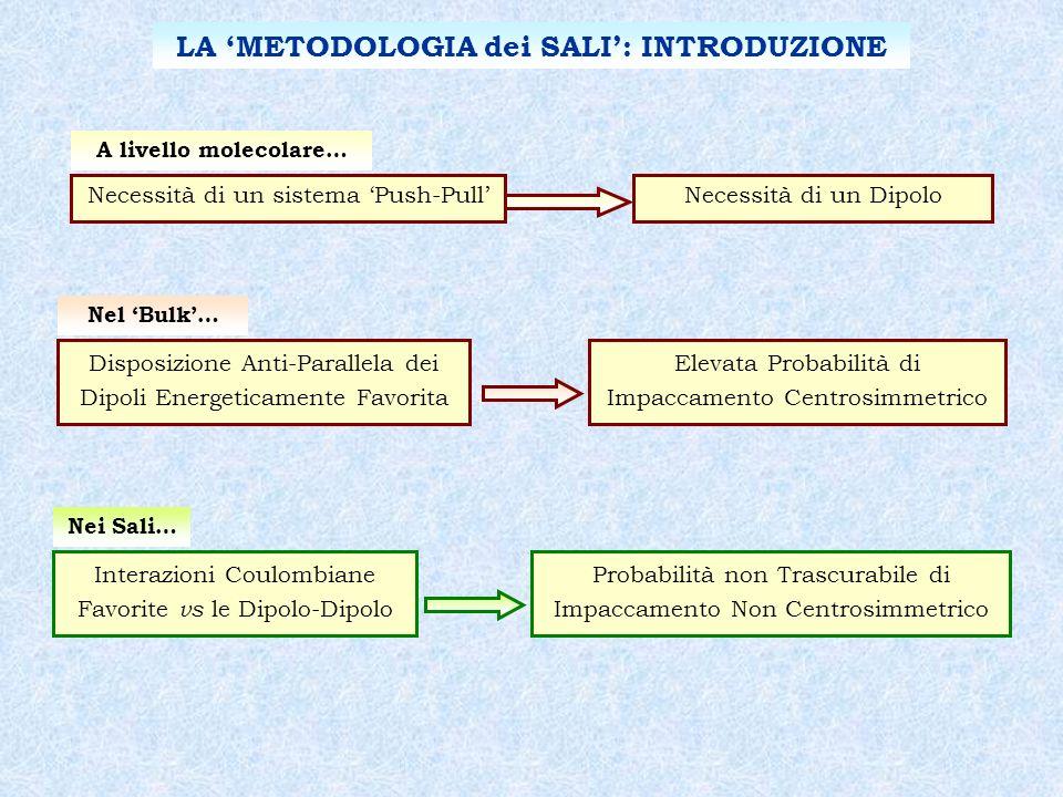 LA 'METODOLOGIA dei SALI': INTRODUZIONE