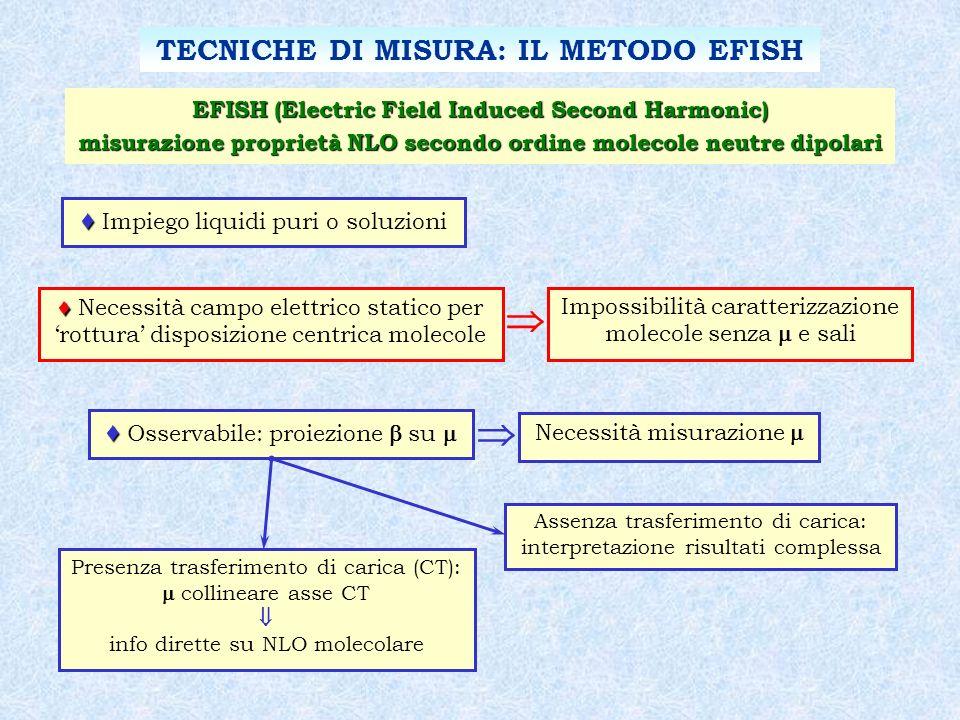   TECNICHE DI MISURA: IL METODO EFISH