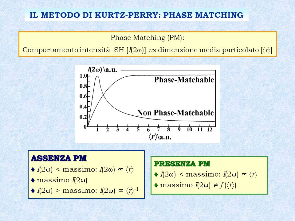 IL METODO DI KURTZ-PERRY: PHASE MATCHING