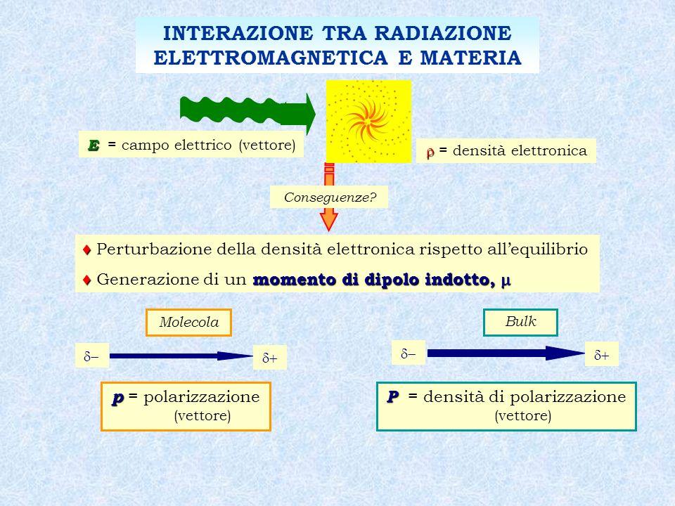 INTERAZIONE TRA RADIAZIONE ELETTROMAGNETICA E MATERIA