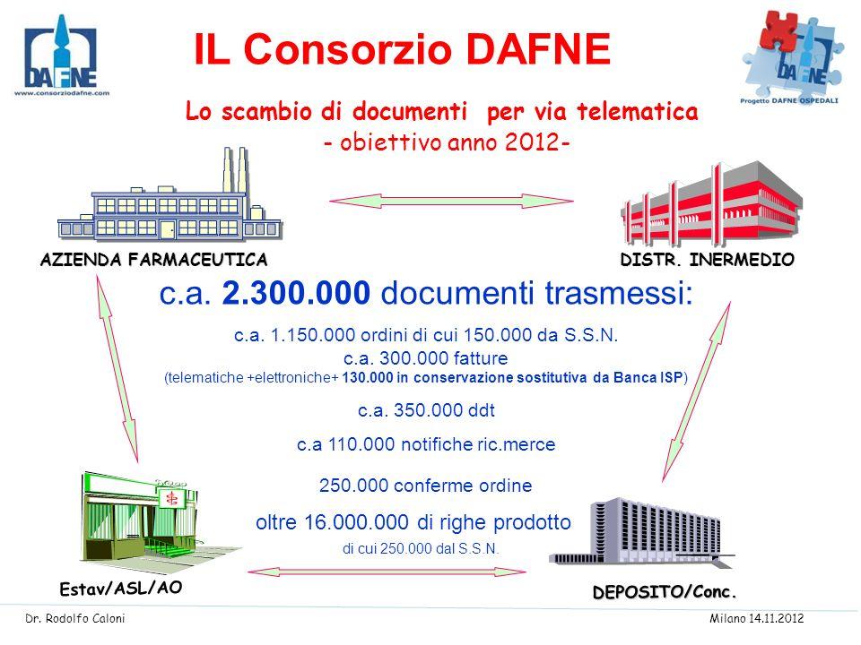 IL Consorzio DAFNE c.a. 2.300.000 documenti trasmessi: