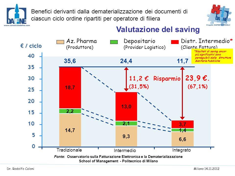 Valutazione del saving