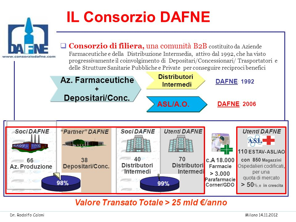 > 3.000 Parafarmacie Corner/GDO