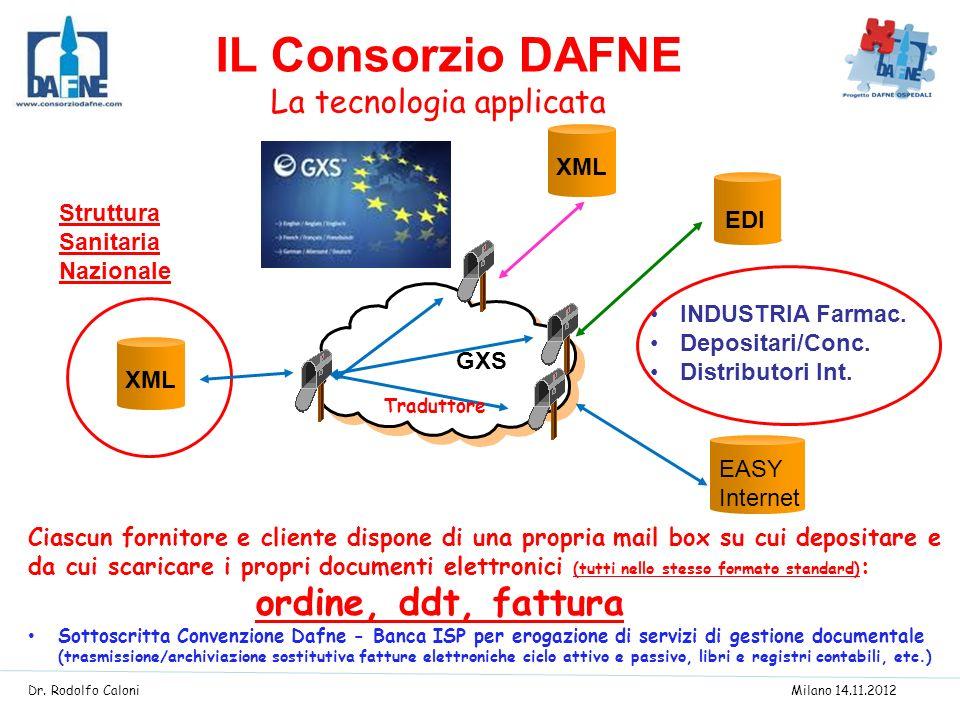IL Consorzio DAFNE La tecnologia applicata XML