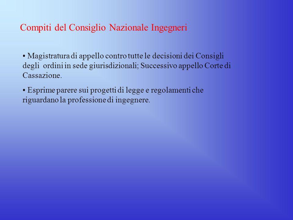 Compiti del Consiglio Nazionale Ingegneri