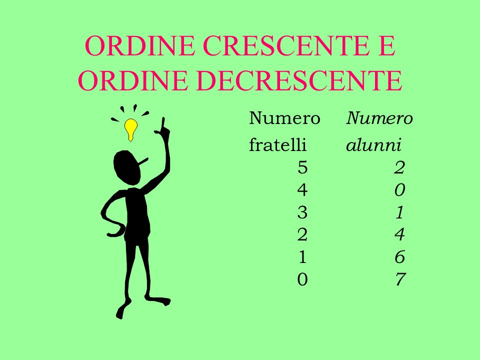 ORDINE CRESCENTE E ORDINE DECRESCENTE