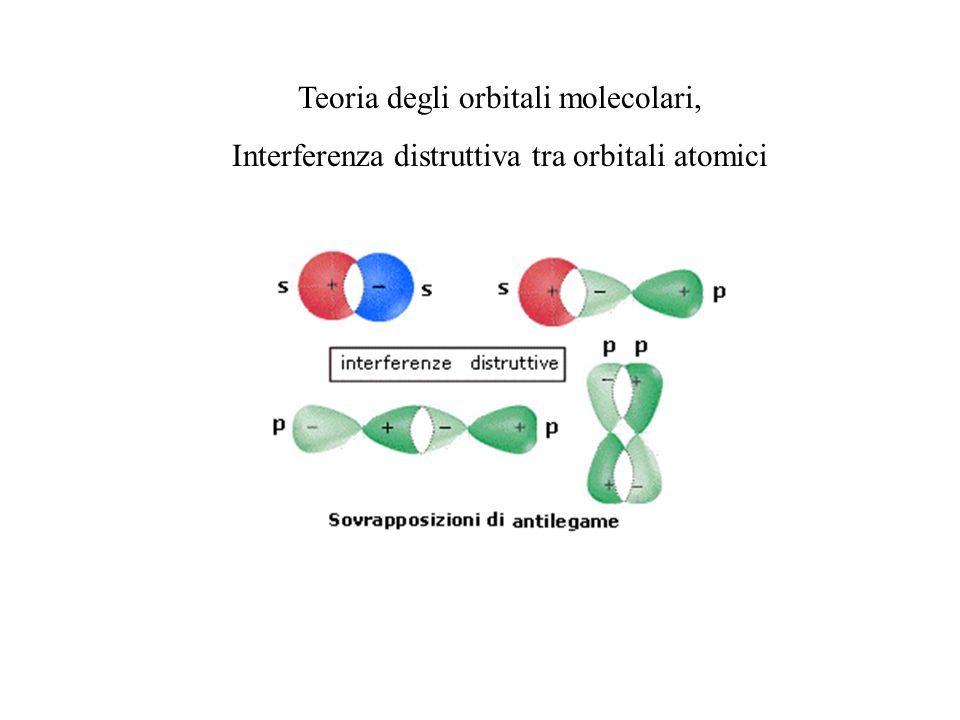 Teoria degli orbitali molecolari,