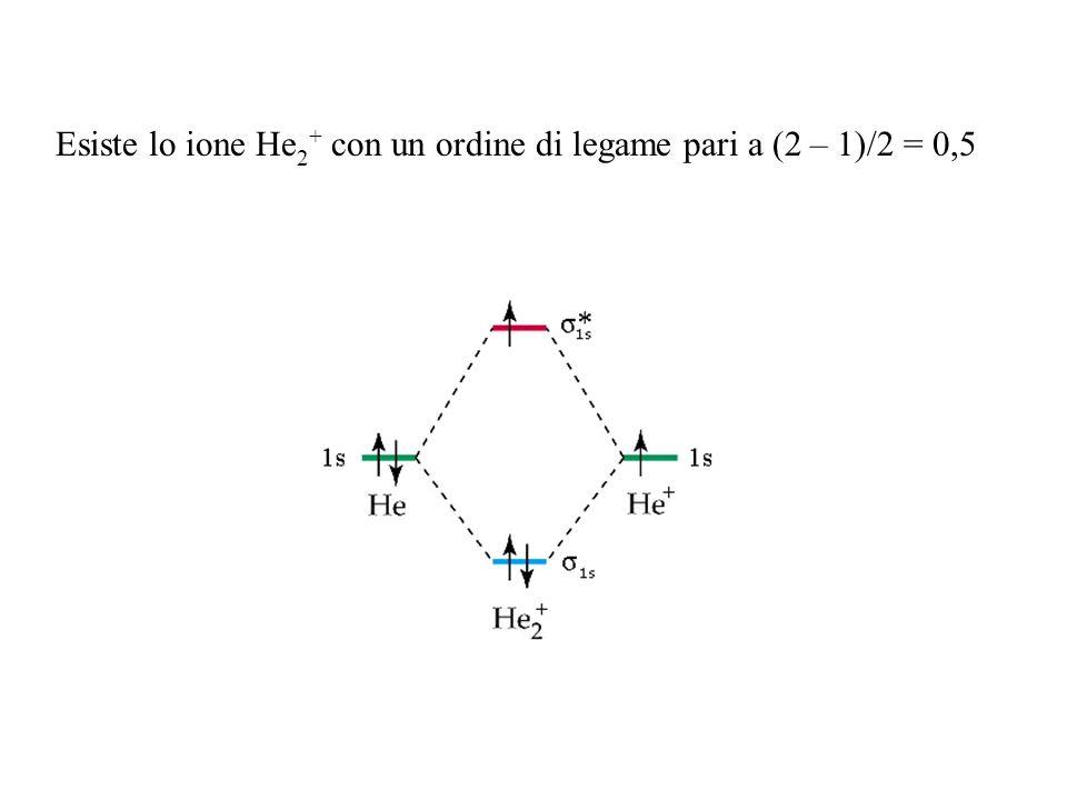 Esiste lo ione He2+ con un ordine di legame pari a (2 – 1)/2 = 0,5
