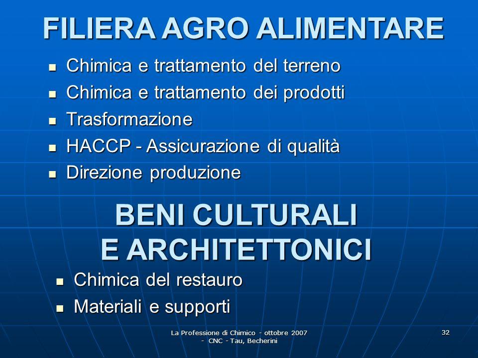 FILIERA AGRO ALIMENTARE BENI CULTURALI E ARCHITETTONICI