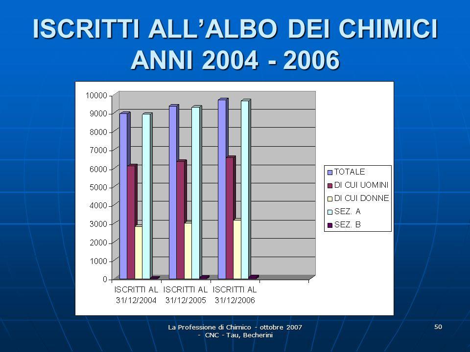 ISCRITTI ALL'ALBO DEI CHIMICI ANNI 2004 - 2006