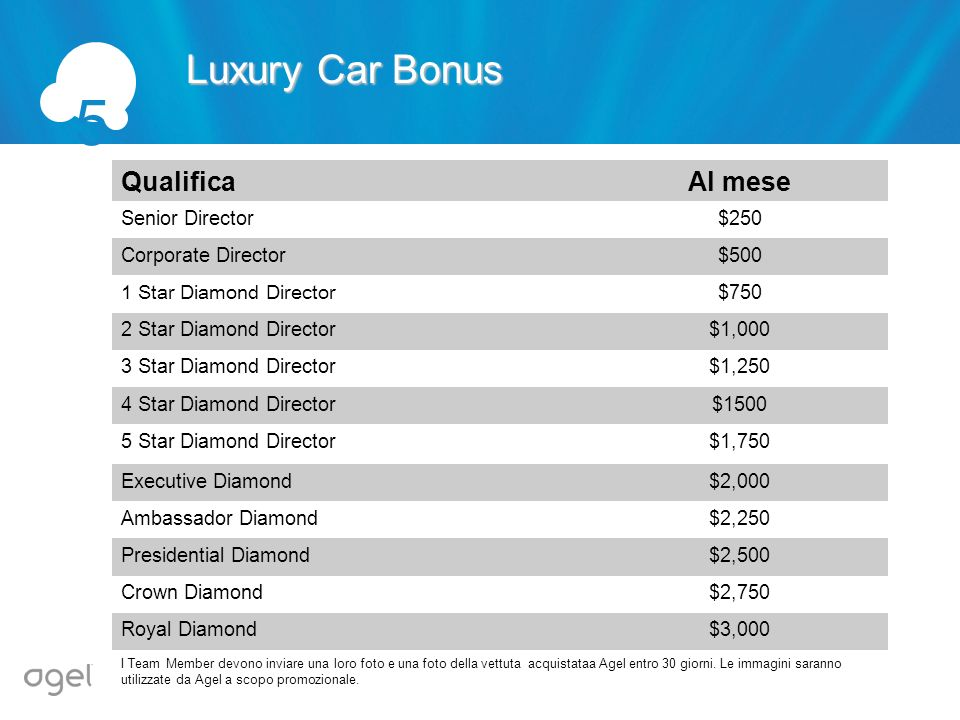 5 Luxury Car Bonus Qualifica Al mese Senior Director $250