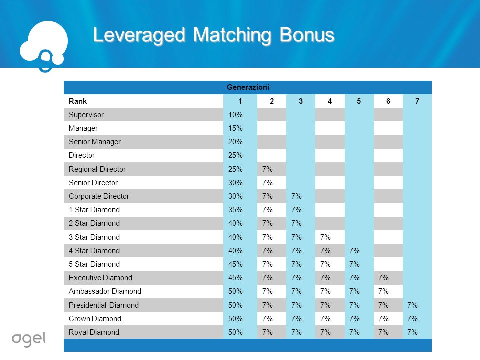 9 Leveraged Matching Bonus Generazioni Rank 1 2 3 4 5 6 7 Supervisor