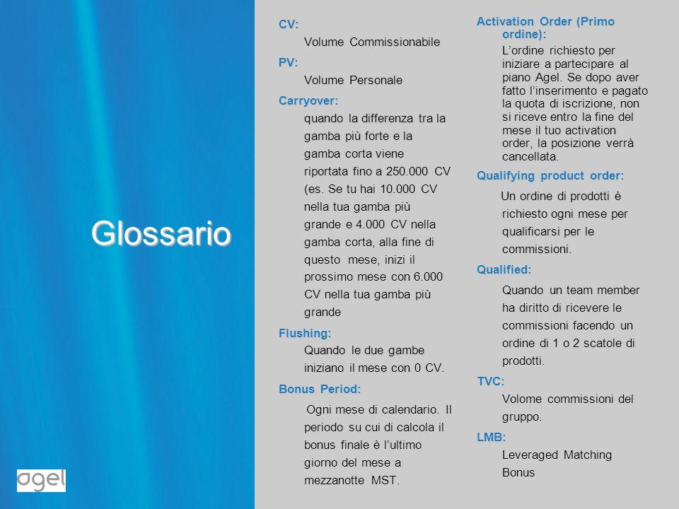 Glossario CV: Volume Commissionabile PV: Volume Personale