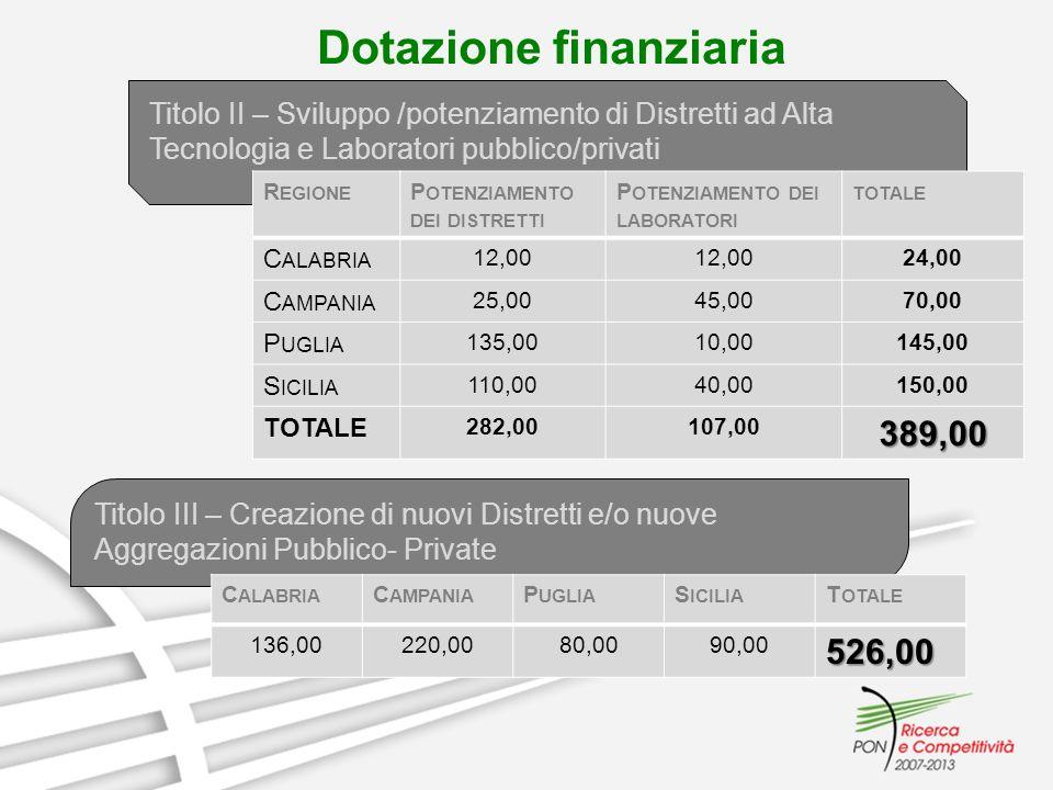 Dotazione finanziaria