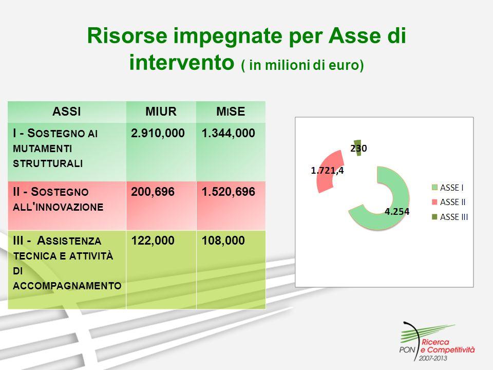 Risorse impegnate per Asse di intervento ( in milioni di euro)