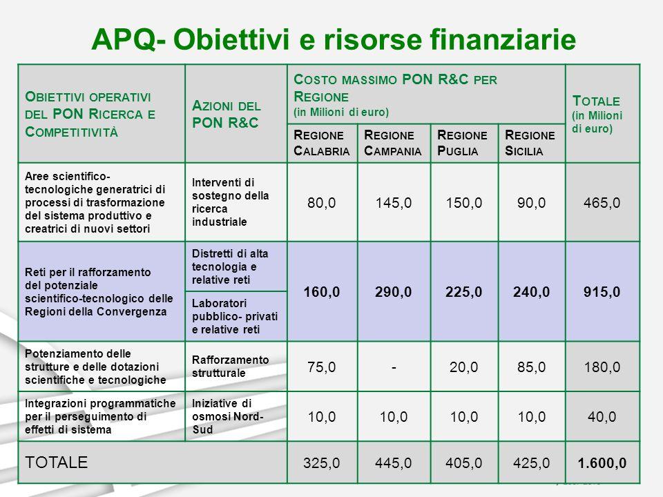 APQ- Obiettivi e risorse finanziarie