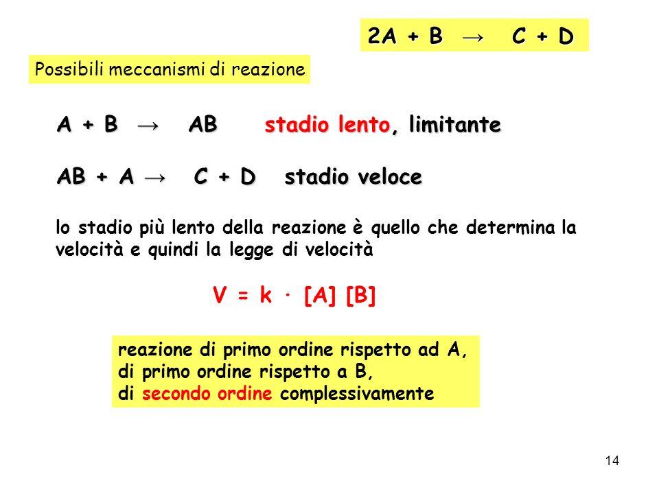 A + B → AB stadio lento, limitante AB + A → C + D stadio veloce