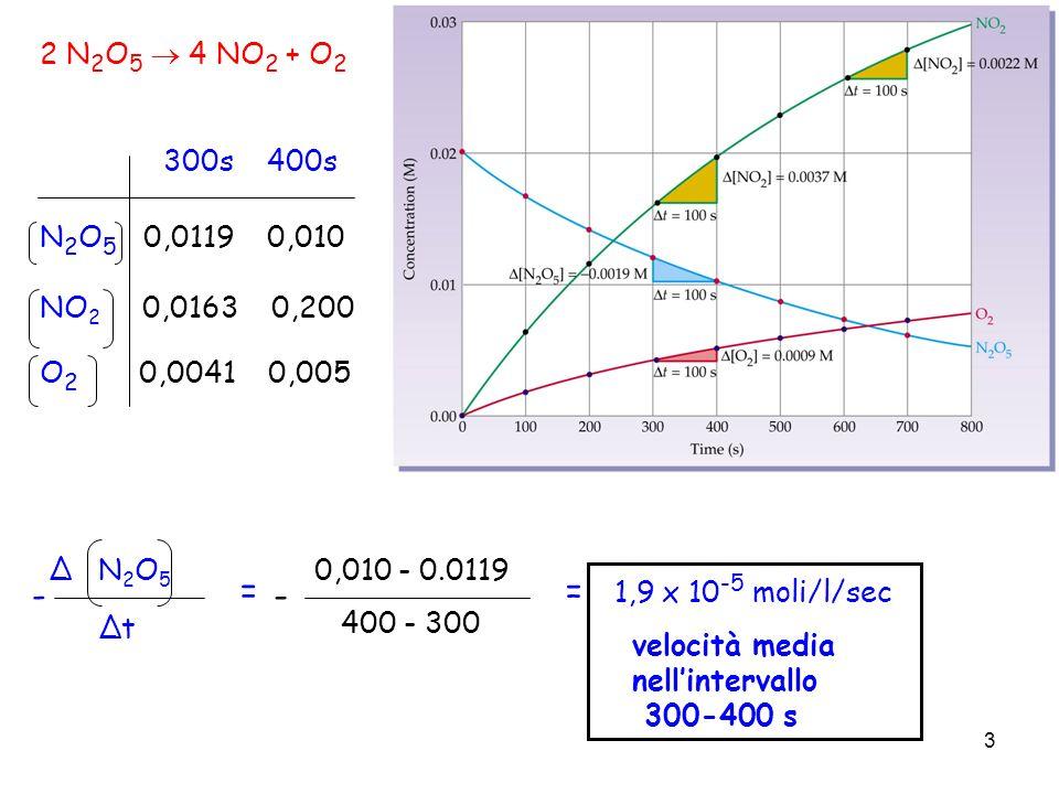 - = - = 1,9 x 10-5 moli/l/sec 2 N2O5  4 NO2 + O2 300s 400s