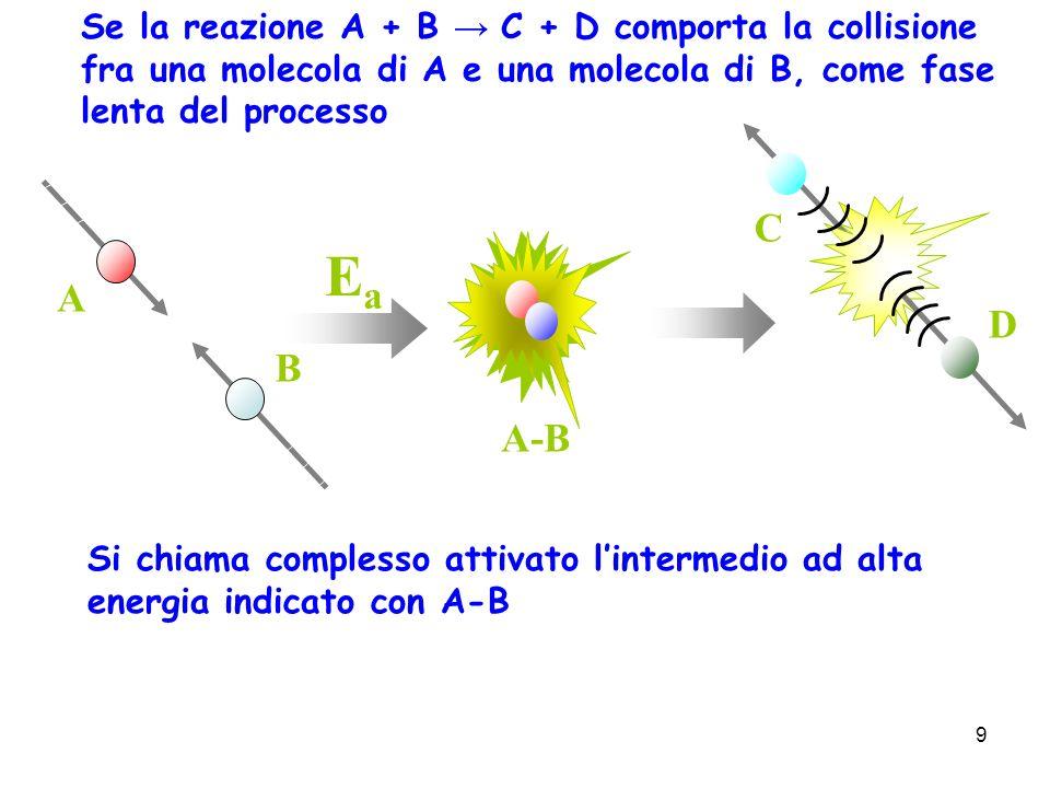 Ea C A D B A-B Se la reazione A + B → C + D comporta la collisione