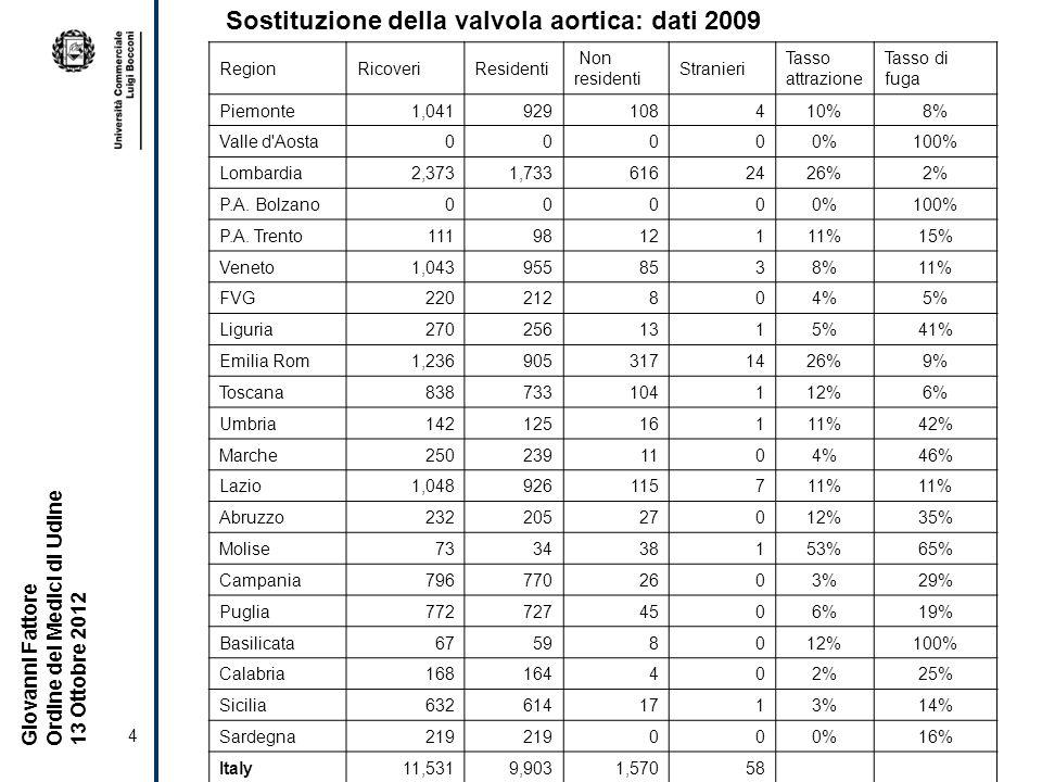 Sostituzione della valvola aortica: dati 2009