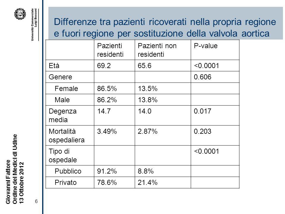 Differenze tra pazienti ricoverati nella propria regione e fuori regione per sostituzione della valvola aortica