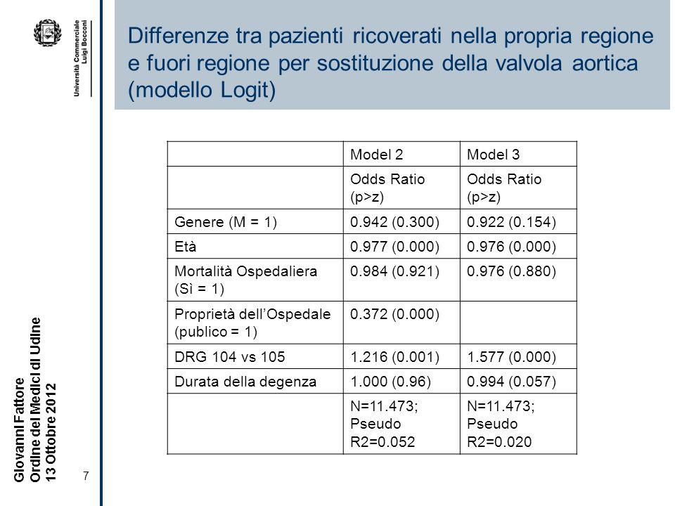 Differenze tra pazienti ricoverati nella propria regione e fuori regione per sostituzione della valvola aortica (modello Logit)
