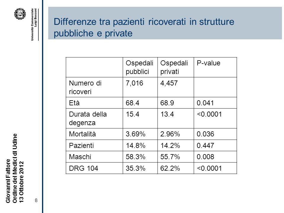 Differenze tra pazienti ricoverati in strutture pubbliche e private