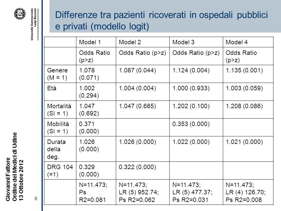 Differenze tra pazienti ricoverati in ospedali pubblici e privati (modello logit)