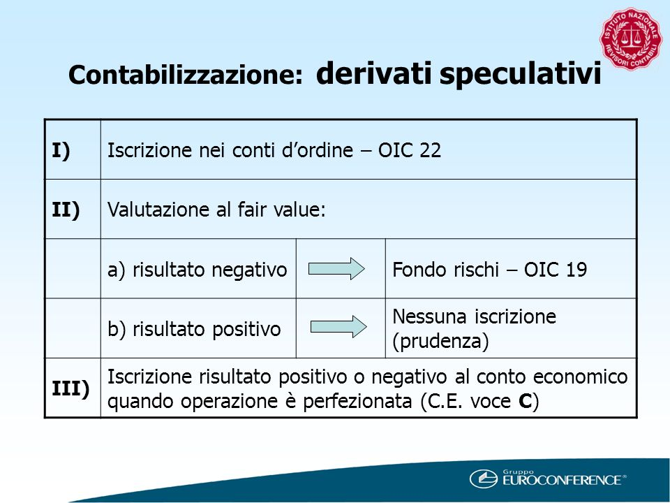 Contabilizzazione: derivati speculativi