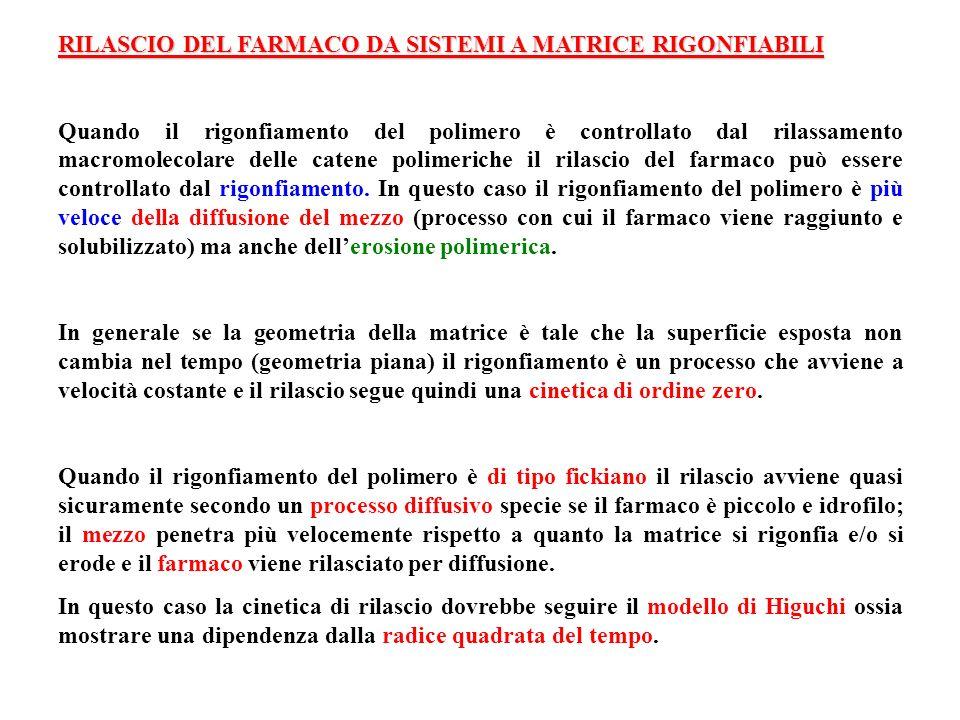 RILASCIO DEL FARMACO DA SISTEMI A MATRICE RIGONFIABILI