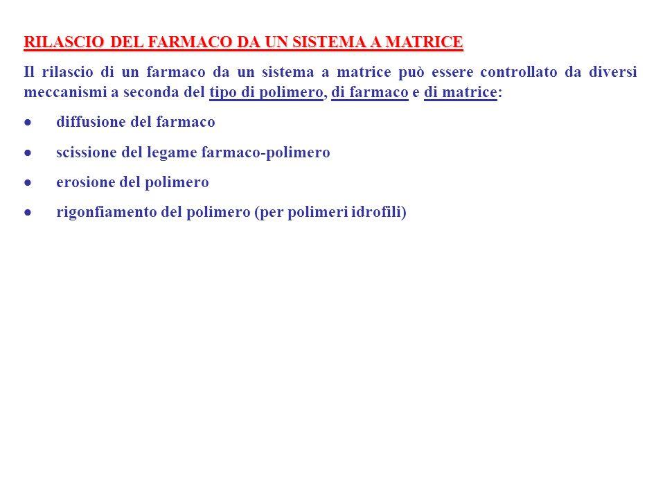 RILASCIO DEL FARMACO DA UN SISTEMA A MATRICE