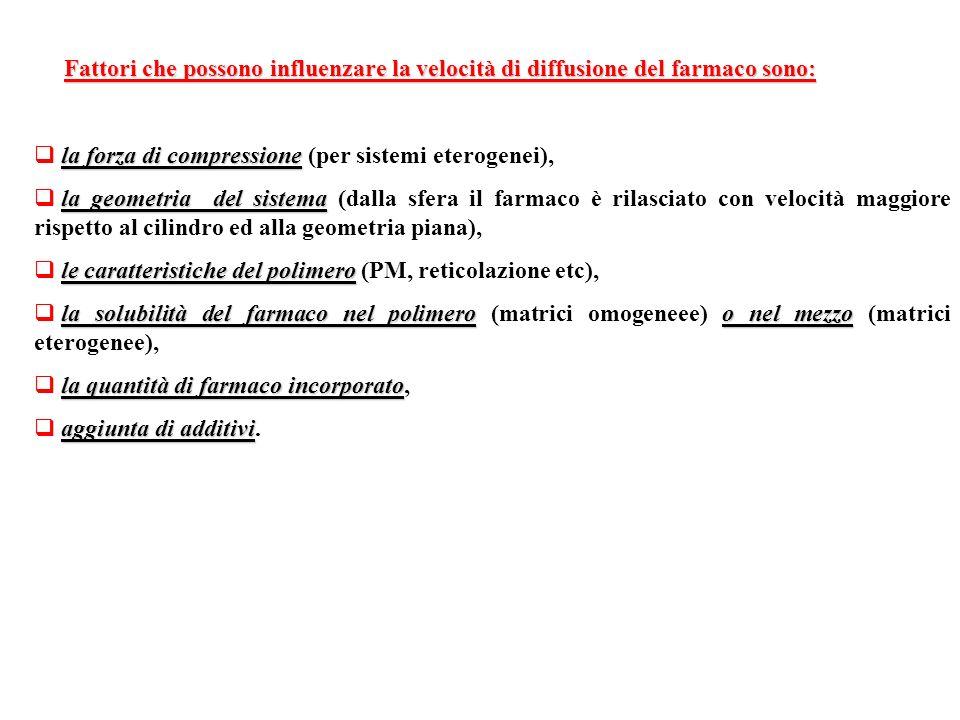 Fattori che possono influenzare la velocità di diffusione del farmaco sono: