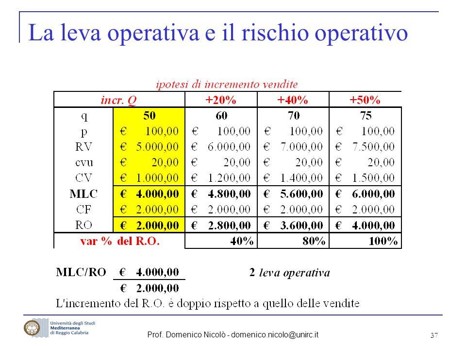 La leva operativa e il rischio operativo
