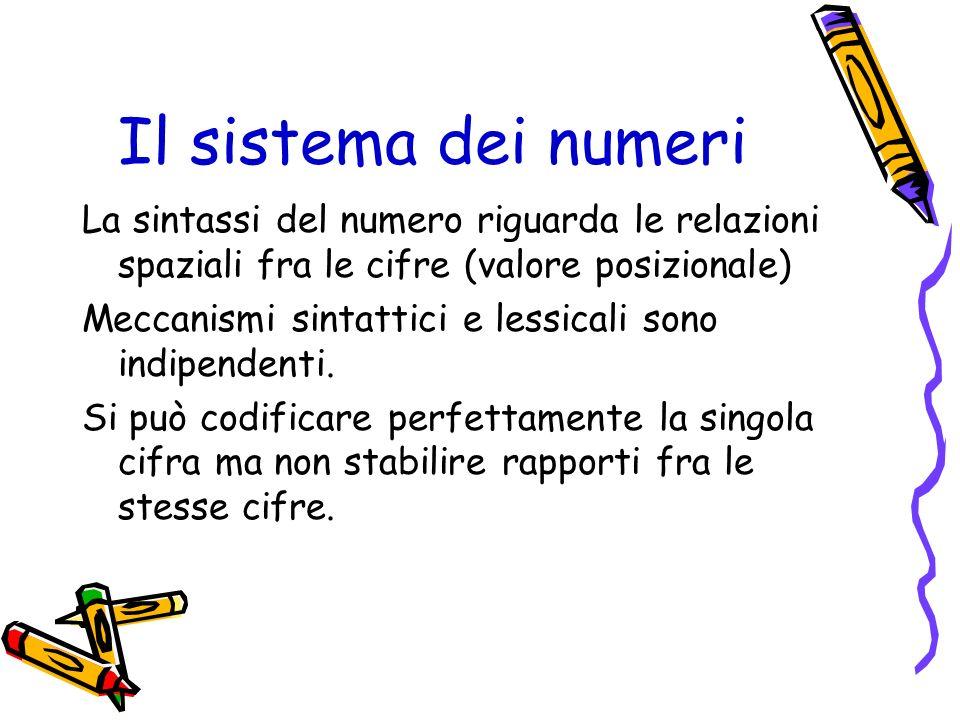 Il sistema dei numeri La sintassi del numero riguarda le relazioni spaziali fra le cifre (valore posizionale)