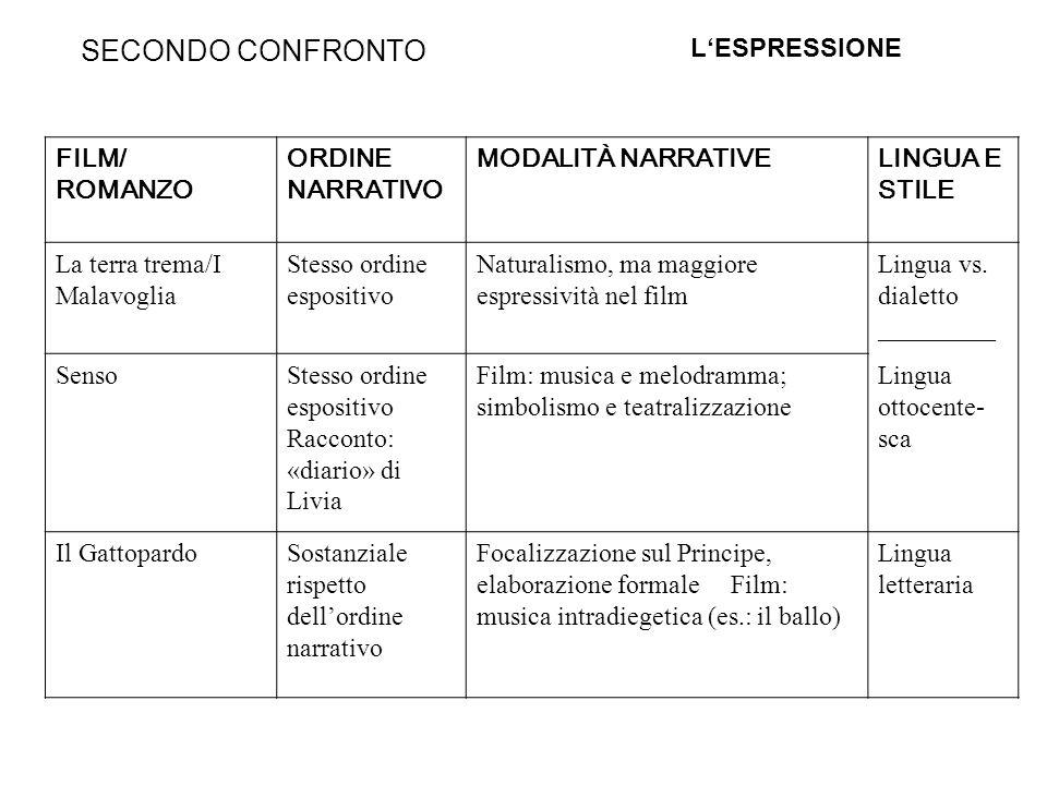 SECONDO CONFRONTO L'ESPRESSIONE FILM/ ROMANZO ORDINE NARRATIVO
