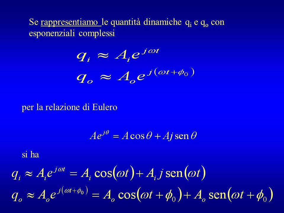 Se rappresentiamo le quantità dinamiche qi e qo con esponenziali complessi